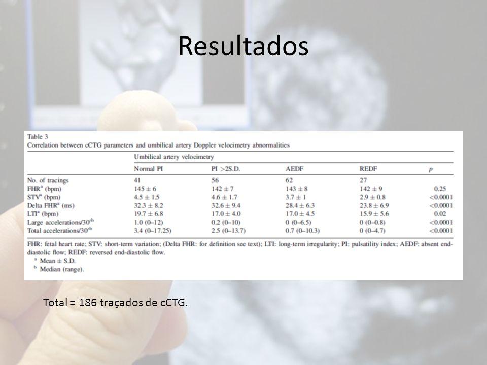Resultados Total = 186 traçados de cCTG.