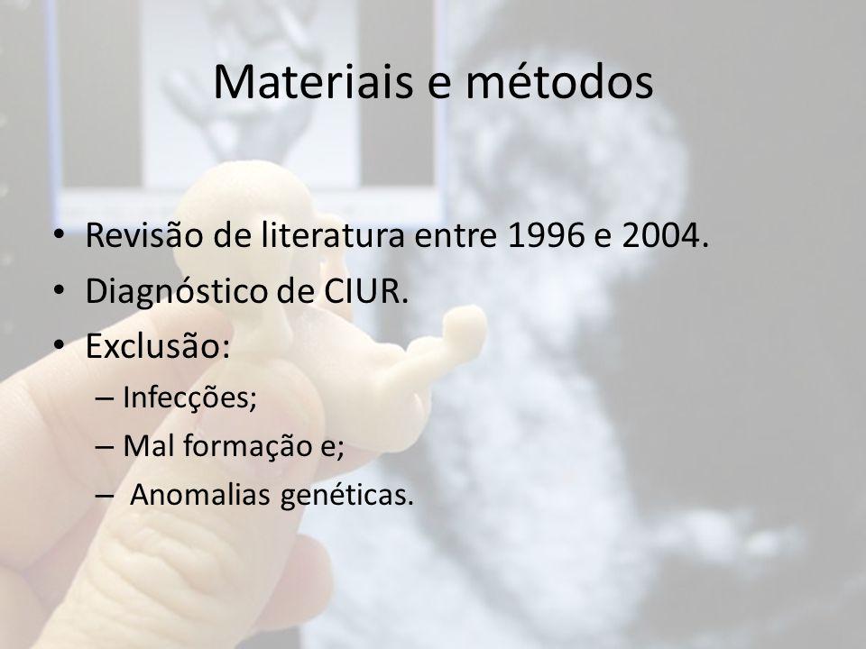 Materiais e métodos Revisão de literatura entre 1996 e 2004. Diagnóstico de CIUR. Exclusão: – Infecções; – Mal formação e; – Anomalias genéticas.