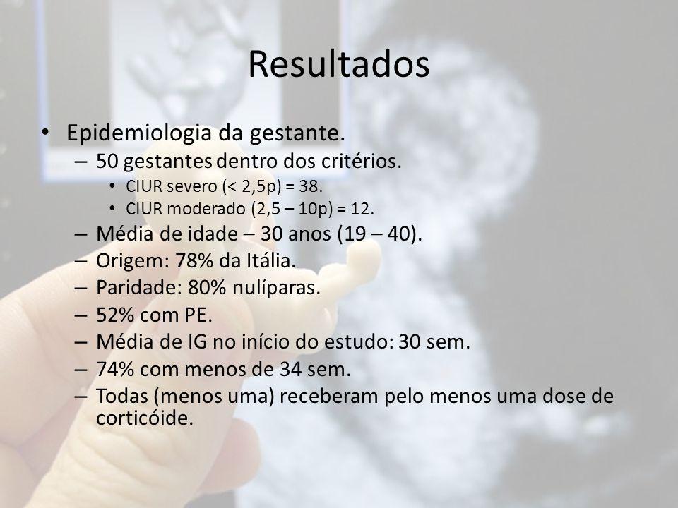 Resultados Epidemiologia da gestante. – 50 gestantes dentro dos critérios. CIUR severo (< 2,5p) = 38. CIUR moderado (2,5 – 10p) = 12. – Média de idade