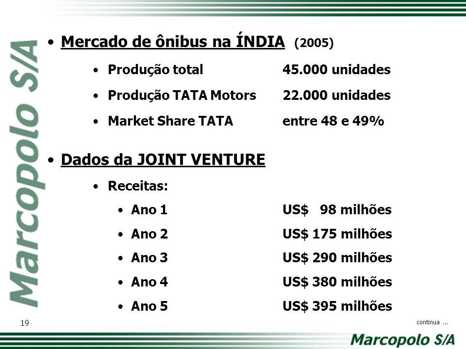 Mercado de ônibus na ÍNDIA (2005) Produção total45.000 unidades Produção TATA Motors22.000 unidades Market Share TATAentre 48 e 49% continua... 19 Dad