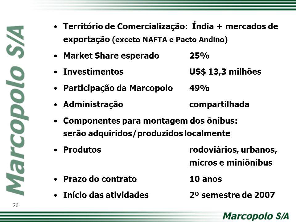 Território de Comercialização: Índia + mercados de exportação (exceto NAFTA e Pacto Andino) Market Share esperado25% InvestimentosUS$ 13,3 milhões Par