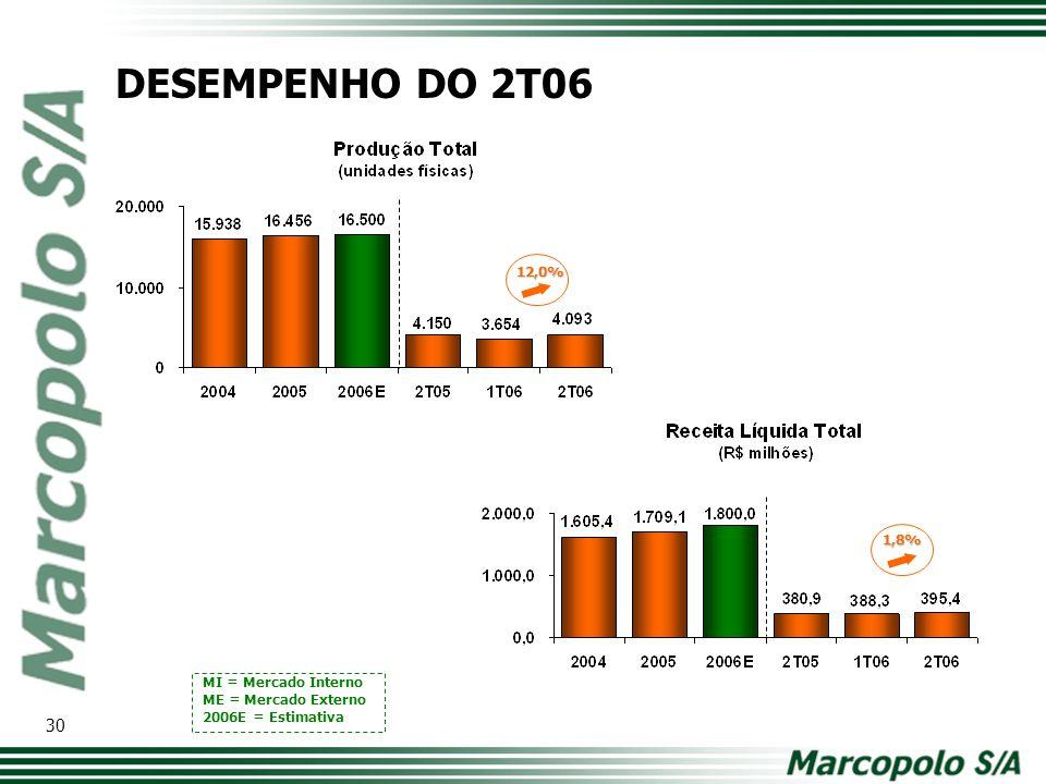 12,0% 1,8% MI = Mercado Interno ME = Mercado Externo 2006E = Estimativa DESEMPENHO DO 2T06 30