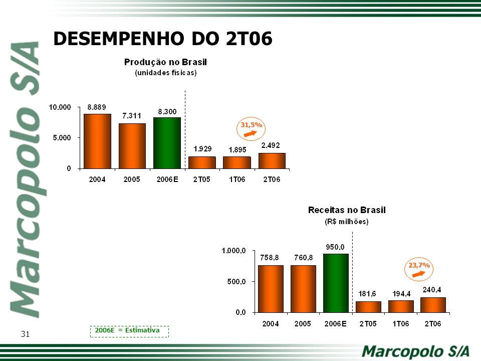 31,5% 2006E = Estimativa 23,7% DESEMPENHO DO 2T06 31