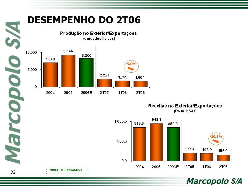 -9,0% 2006E = Estimativa -20,1% DESEMPENHO DO 2T06 32