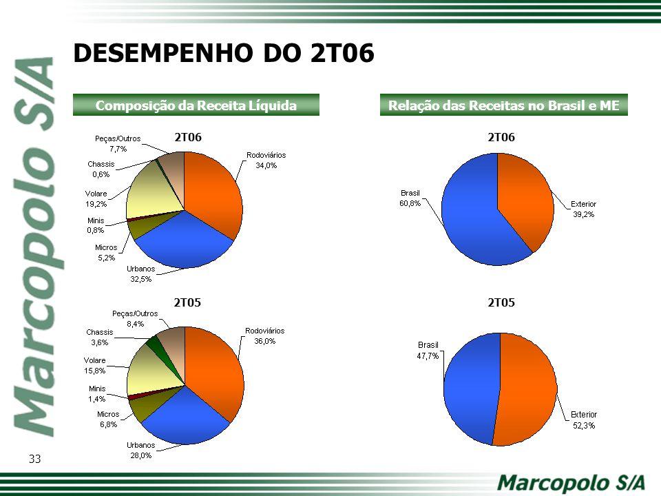 2T06 2T05 2T06 2T05 Composição da Receita LíquidaRelação das Receitas no Brasil e ME DESEMPENHO DO 2T06 33