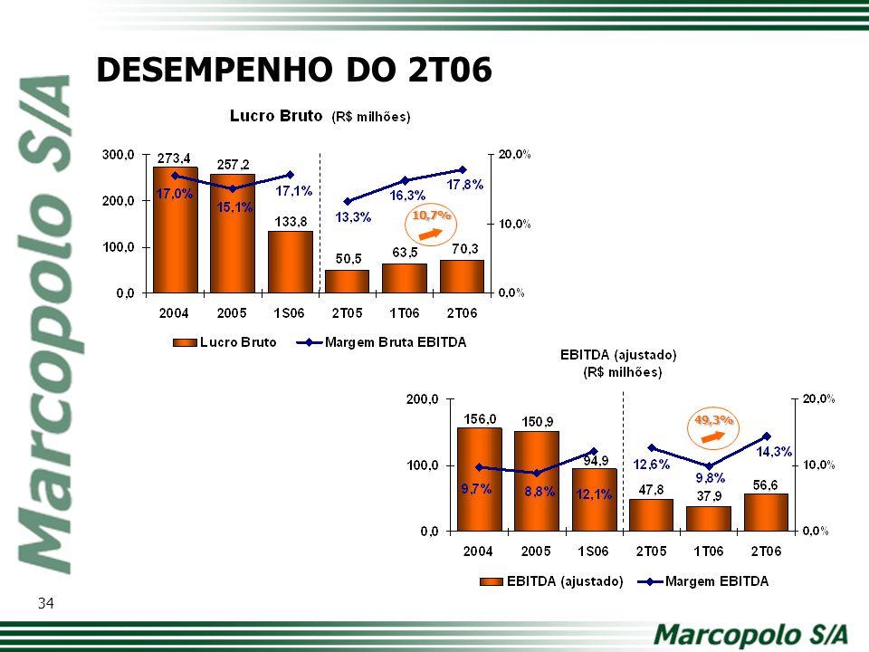 10,7% 49,3% DESEMPENHO DO 2T06 34