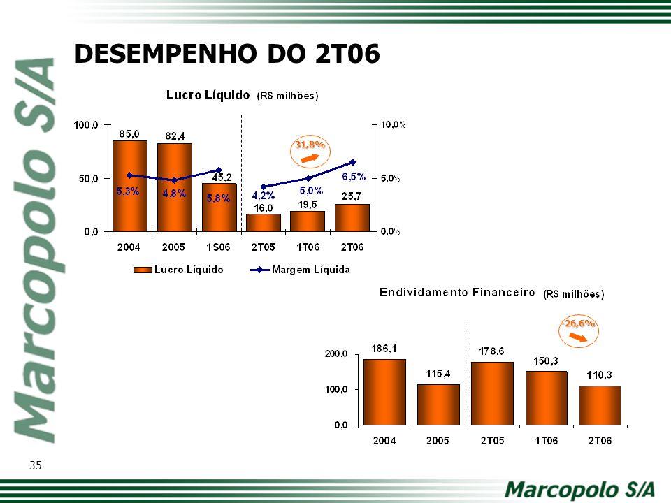 -26,6% 31,8% DESEMPENHO DO 2T06 35