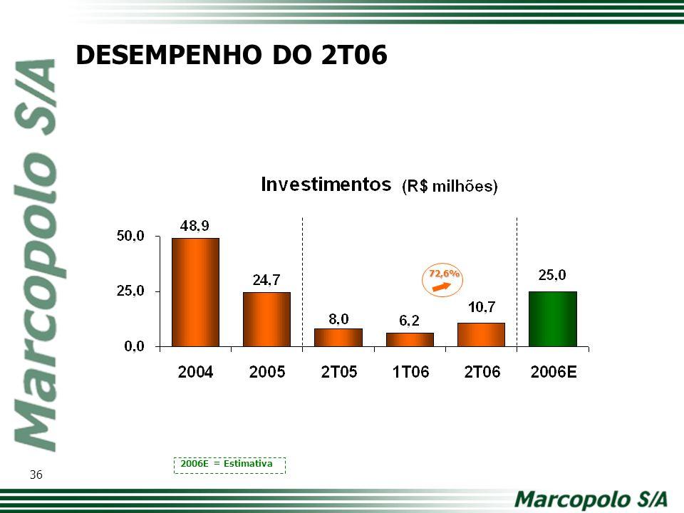 2006E = Estimativa 72,6% DESEMPENHO DO 2T06 36