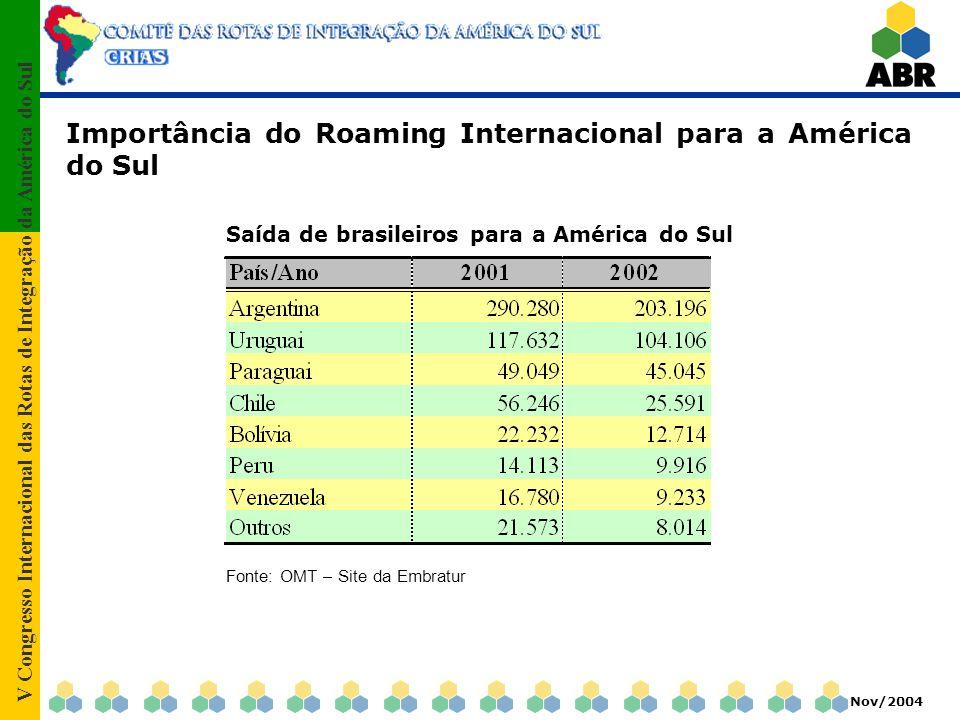 V Congresso Internacional das Rotas de Integração da América do Sul Nov/2004 Importância do Roaming Internacional para a América do Sul Saída de brasileiros para a América do Sul Fonte: OMT – Site da Embratur