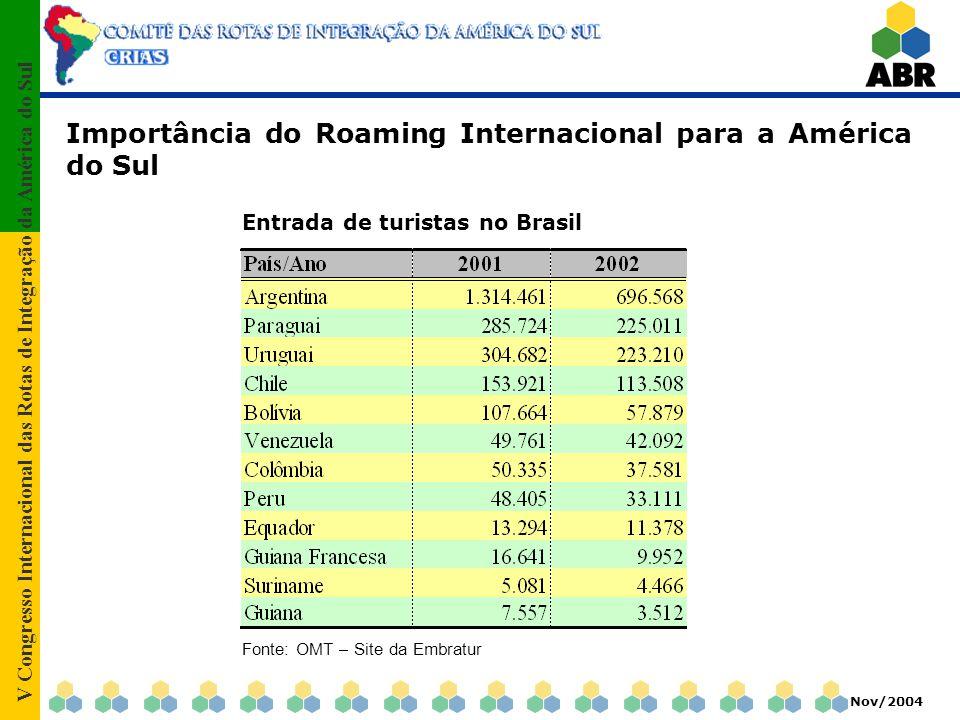 V Congresso Internacional das Rotas de Integração da América do Sul Nov/2004 Importância do Roaming Internacional para a América do Sul Entrada de tur