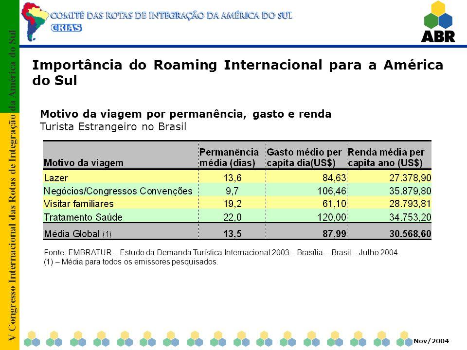 V Congresso Internacional das Rotas de Integração da América do Sul Nov/2004 Importância do Roaming Internacional para a América do Sul Motivo da viag