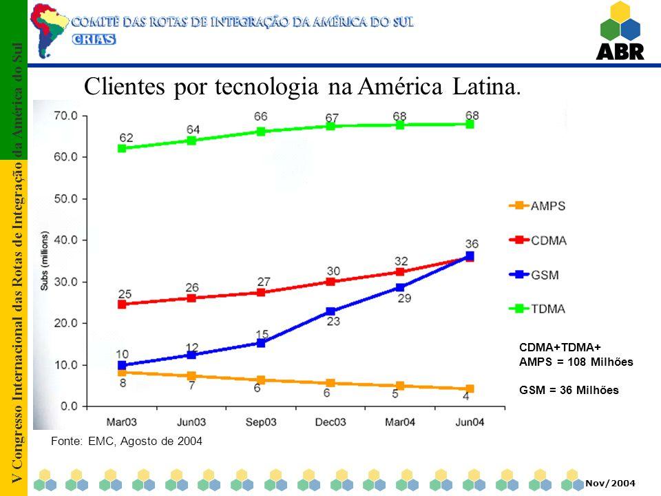 V Congresso Internacional das Rotas de Integração da América do Sul Nov/2004 Clientes por tecnologia na América Latina. Fonte: EMC, Agosto de 2004 CDM