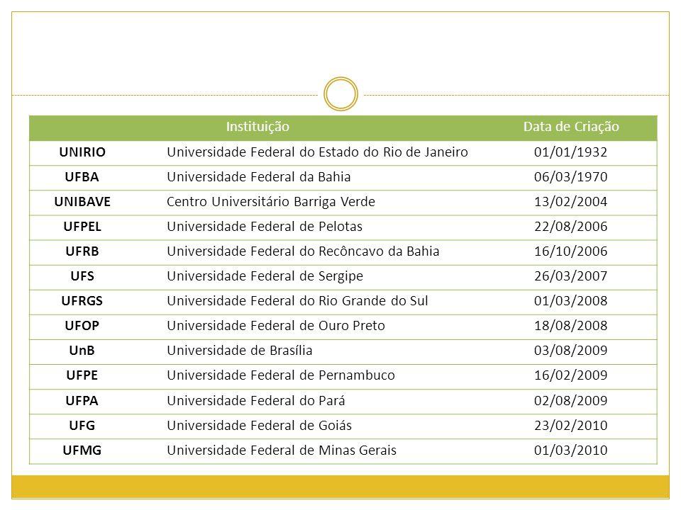 InstituiçãoData de Criação UNIRIOUniversidade Federal do Estado do Rio de Janeiro01/01/1932 UFBAUniversidade Federal da Bahia06/03/1970 UNIBAVECentro