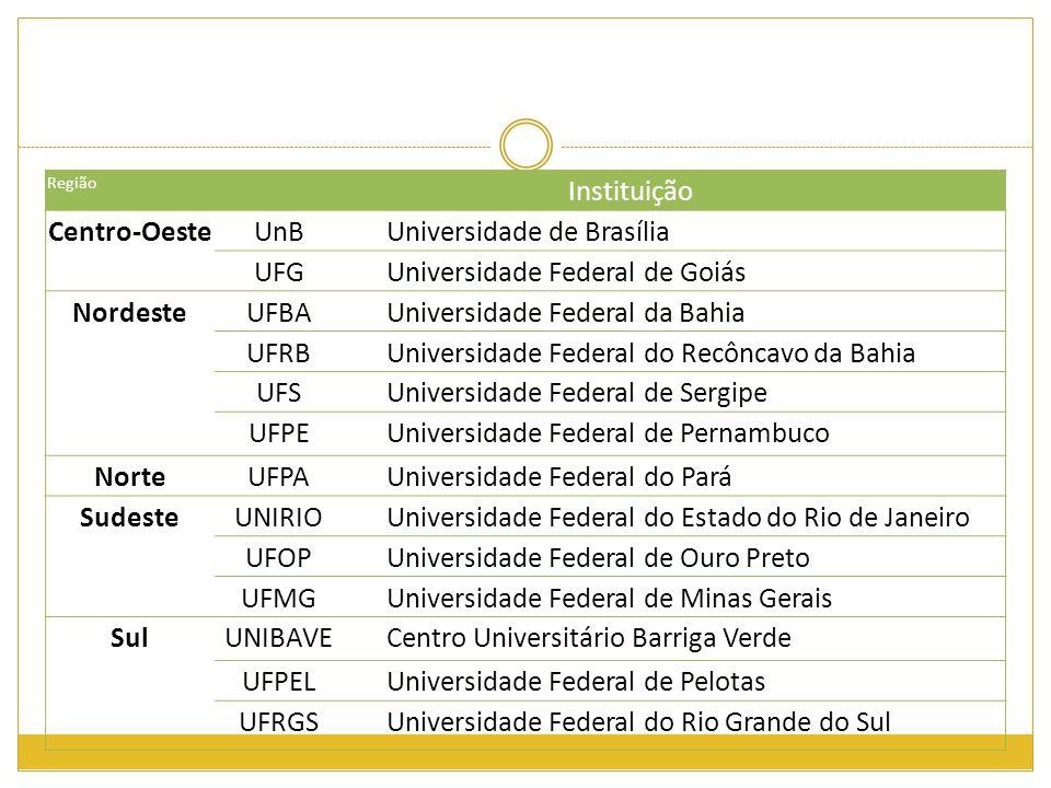 Região Instituição Centro-OesteUnBUniversidade de Brasília UFGUniversidade Federal de Goiás NordesteUFBAUniversidade Federal da Bahia UFRBUniversidade