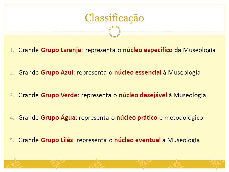 Classificação 1. Grande Grupo Laranja: representa o núcleo específico da Museologia 2. Grande Grupo Azul: representa o núcleo essencial à Museologia 3