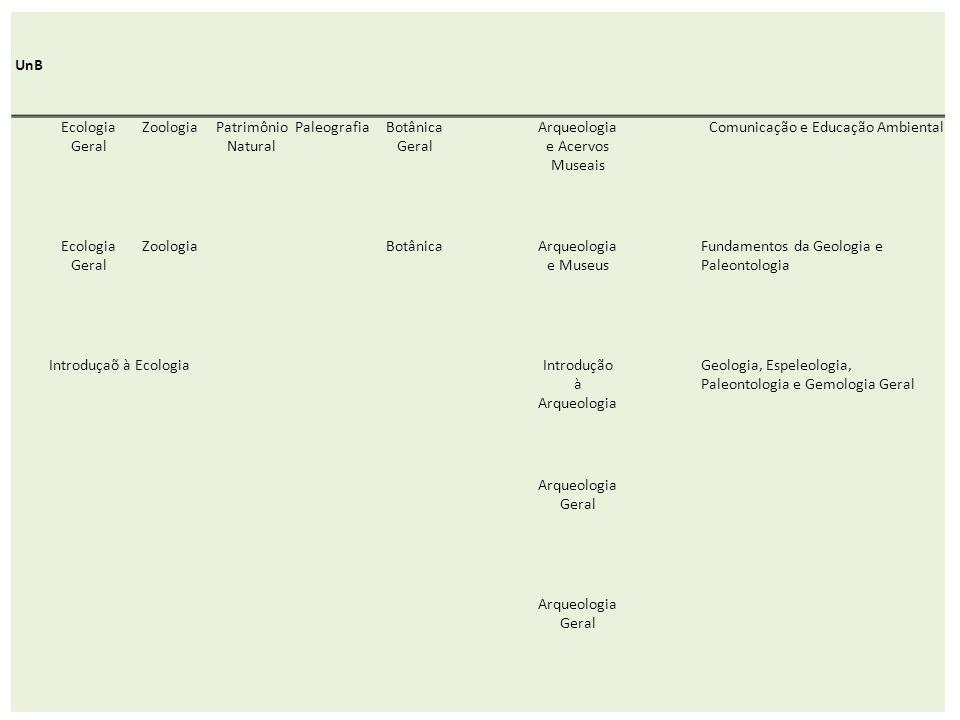 UnB Ecologia Geral ZoologiaPatrimônio Natural PaleografiaBotânica Geral Arqueologia e Acervos Museais Comunicação e Educação Ambiental Ecologia Geral