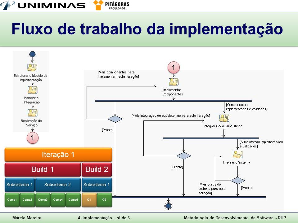 Márcio Moreira4. Implementação – slide 3Metodologia de Desenvolvimento de Software - RUP Fluxo de trabalho da implementação 1 1 1 1 Iteração 1Build 1