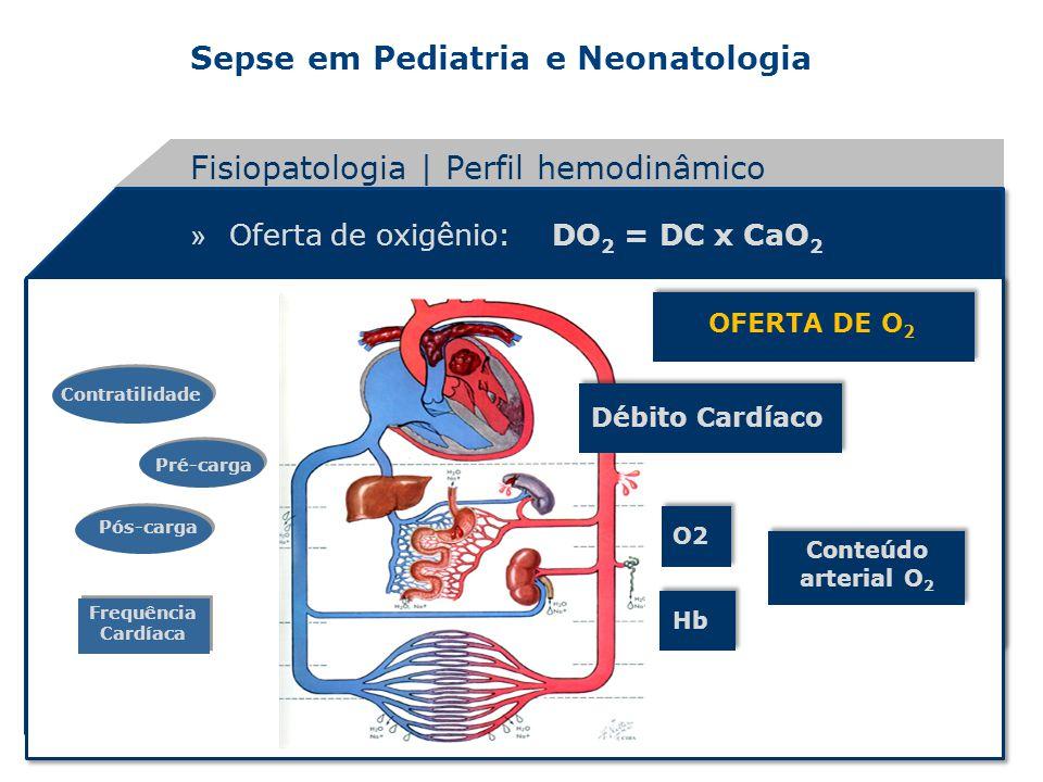 Sepse em Pediatria e Neonatologia » Oferta de oxigênio: DO 2 = DC x CaO 2 OFERTA DE O 2 Débito Cardíaco Conteúdo arterial O 2 Frequência Cardíaca Pré-
