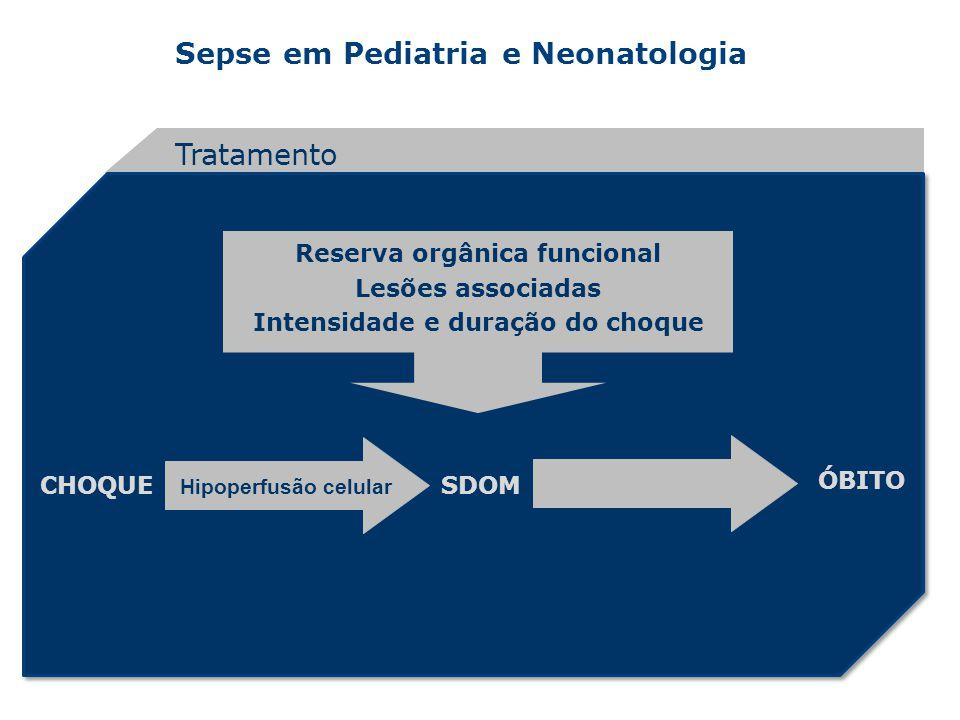 Sepse em Pediatria e Neonatologia Tratamento Reserva orgânica funcional Lesões associadas Intensidade e duração do choque CHOQUESDOM ÓBITO Hipoperfusã