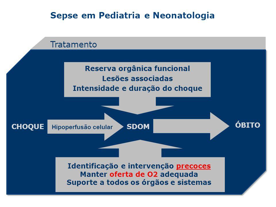 Sepse em Pediatria e Neonatologia Tratamento CHOQUESDOM ÓBITO Identificação e intervenção precoces Manter oferta de O2 adequada Suporte a todos os órg