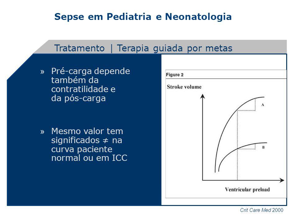 Sepse em Pediatria e Neonatologia » Pré-carga depende também da contratilidade e da pós-carga » Mesmo valor tem significados na curva paciente normal