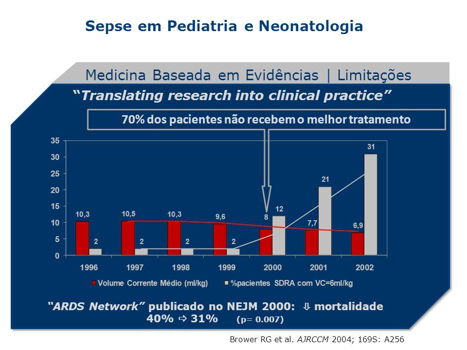 Sepse em Pediatria e Neonatologia Translating research into clinical practice Medicina Baseada em Evidências | Limitações ARDS Network publicado no NE