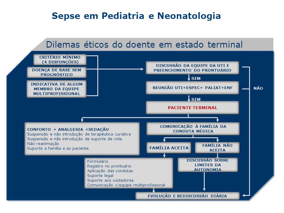 Sepse em Pediatria e Neonatologia Dilemas éticos do doente em estado terminal CRITÉRIO MÍNIMO (4 DISFUNÇÕES) DOENÇA DE BASE SEM PROGNÓSTICO INDICATIVA