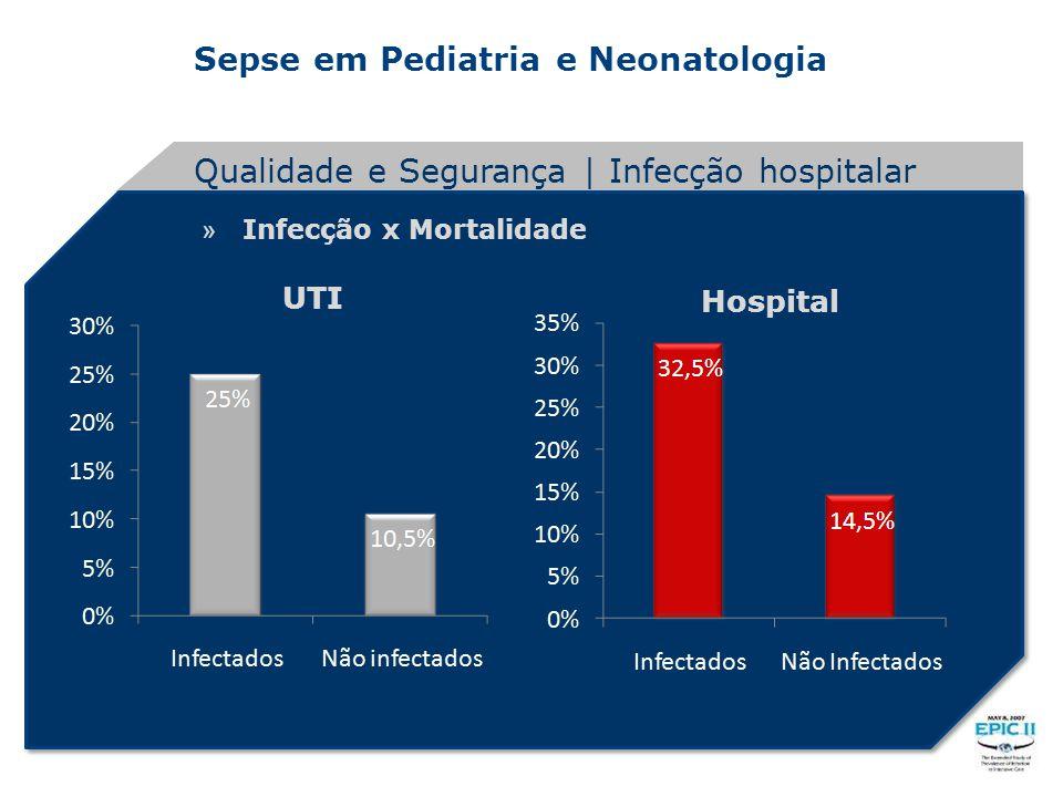 Sepse em Pediatria e Neonatologia » Infecção x Mortalidade Qualidade e Segurança | Infecção hospitalar 1724 ------- 6884 706 ------- 6696 2242 -------