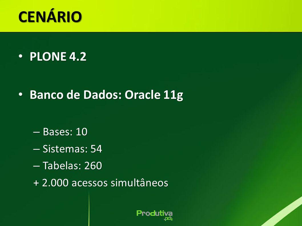 CENÁRIO PLONE 4.2 PLONE 4.2 Banco de Dados: Oracle 11g Banco de Dados: Oracle 11g – Bases: 10 – Sistemas: 54 – Tabelas: 260 + 2.000 acessos simultâneo