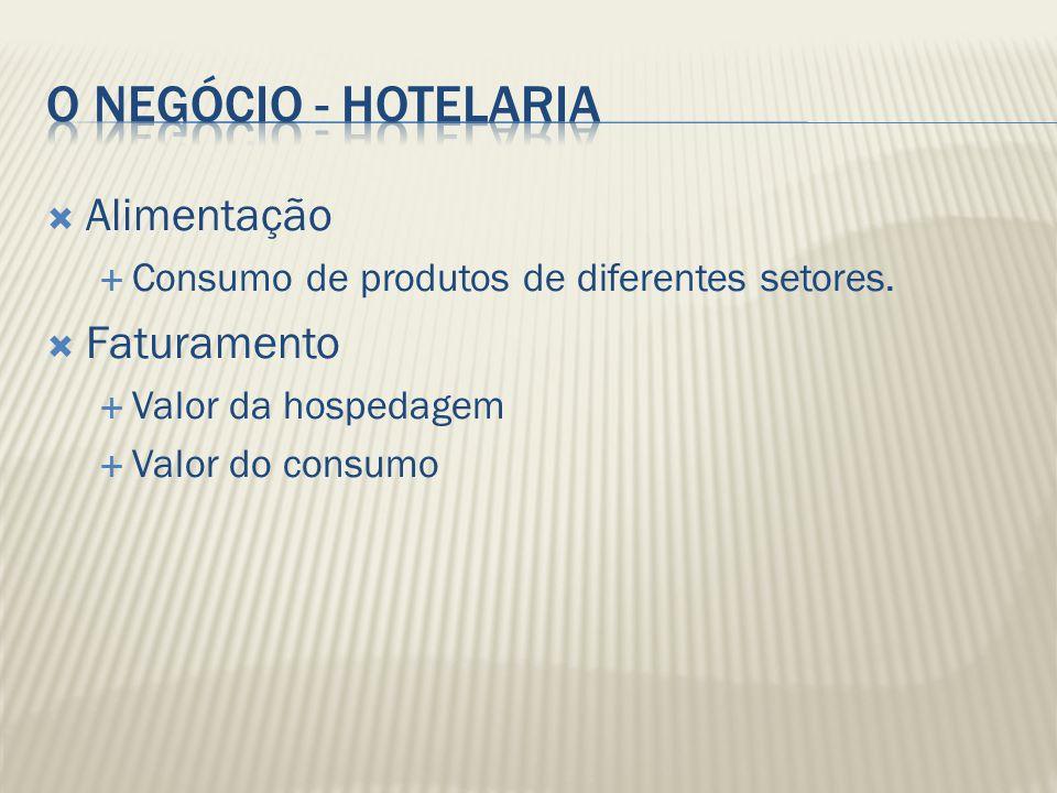 Alimentação Consumo de produtos de diferentes setores. Faturamento Valor da hospedagem Valor do consumo