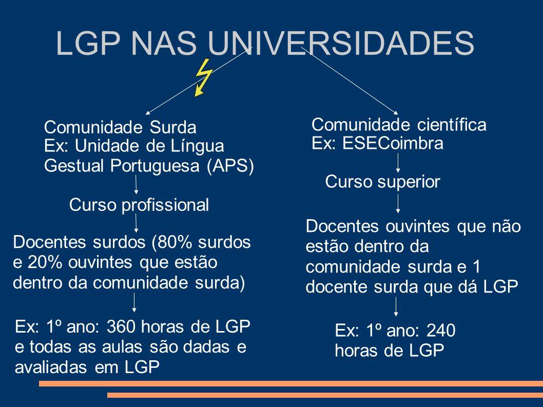 LGP NAS UNIVERSIDADES Comunidade Surda Comunidade científica Ex: Unidade de Língua Gestual Portuguesa (APS) Ex: ESECoimbra Ex: 1º ano: 240 horas de LG