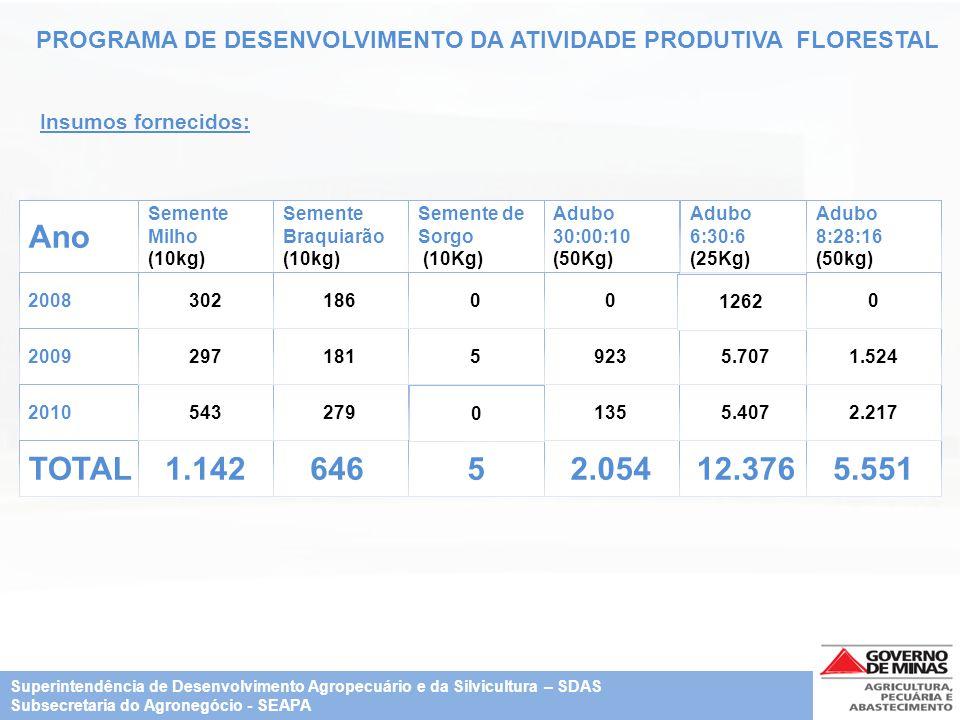 PROGRAMA DE DESENVOLVIMENTO DA ATIVIDADE PRODUTIVA FLORESTAL Ano 2008 2009 2010 TOTAL Semente Milho (10kg) 1.142 543 297 302 Semente Braquiarão (10kg)
