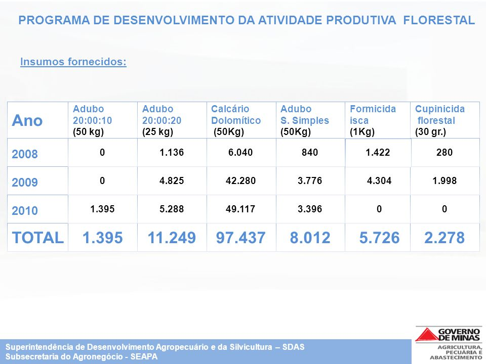 PROGRAMA DE DESENVOLVIMENTO DA ATIVIDADE PRODUTIVA FLORESTAL Ano 2008 2009 2010 TOTAL Adubo 20:00:10 (50 kg) 1.395 0 0 Adubo 20:00:20 (25 kg) 11.249 5