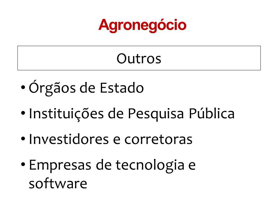 Outros Agronegócio Órgãos de Estado Instituições de Pesquisa Pública Investidores e corretoras Empresas de tecnologia e software