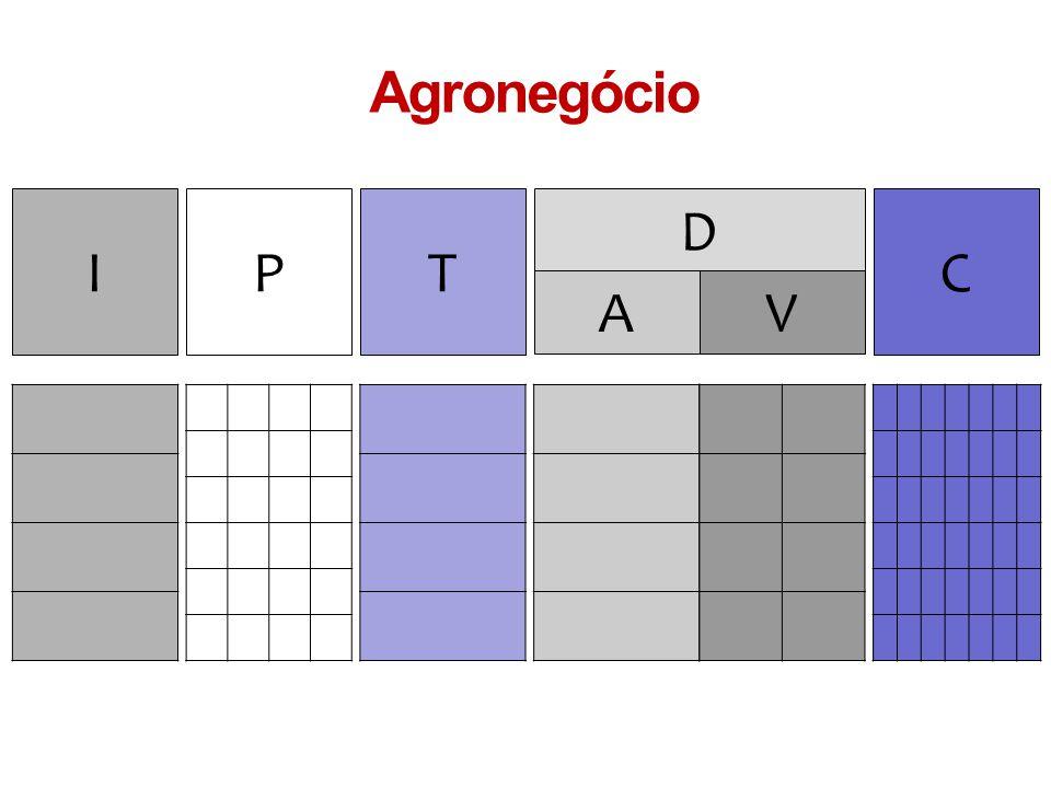 IPT D VA C Agronegócio