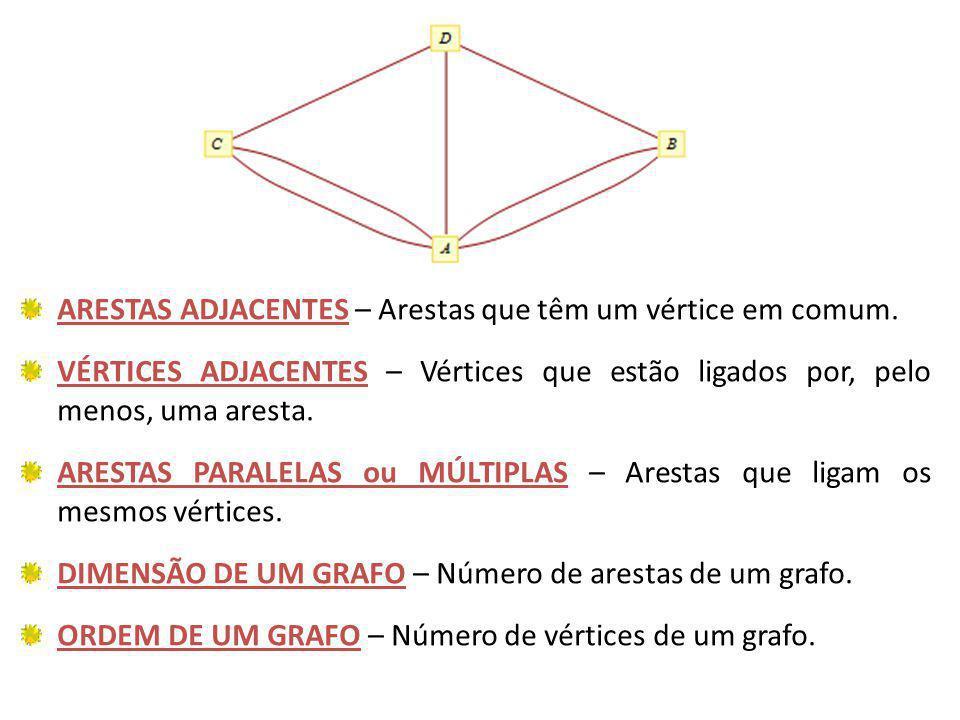 ARESTAS ADJACENTES – Arestas que têm um vértice em comum. VÉRTICES ADJACENTES – Vértices que estão ligados por, pelo menos, uma aresta. ARESTAS PARALE
