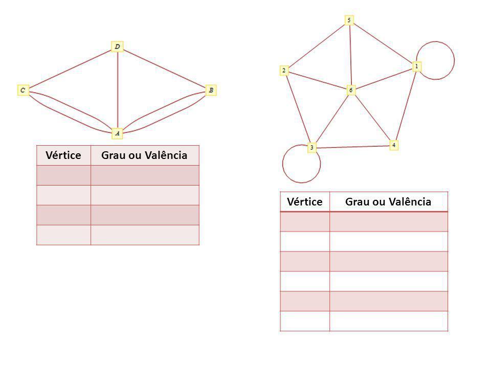 GRAFO SIMPLES – Grafo sem arestas paralelas nem laços.