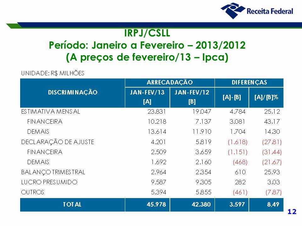 12 IRPJ/CSLL Período: Janeiro a Fevereiro – 2013/2012 (A preços de fevereiro/13 – Ipca)