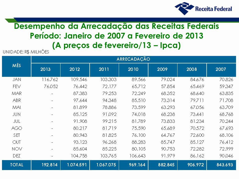 18 Desempenho da Arrecadação das Receitas Federais Período: Janeiro de 2007 a Fevereiro de 2013 (A preços de fevereiro/13 – Ipca)