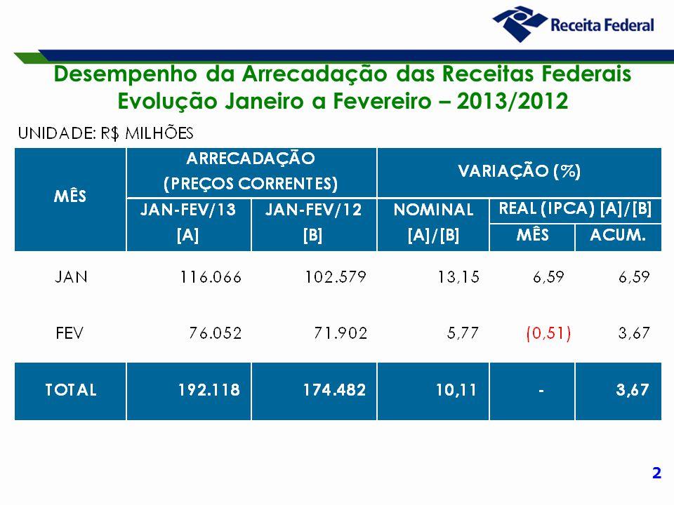 13 Desempenho da Arrecadação das Receitas Administradas pela RFB Período: Fevereiro – 2013/2012 (A preços de fevereiro/13 – Ipca)