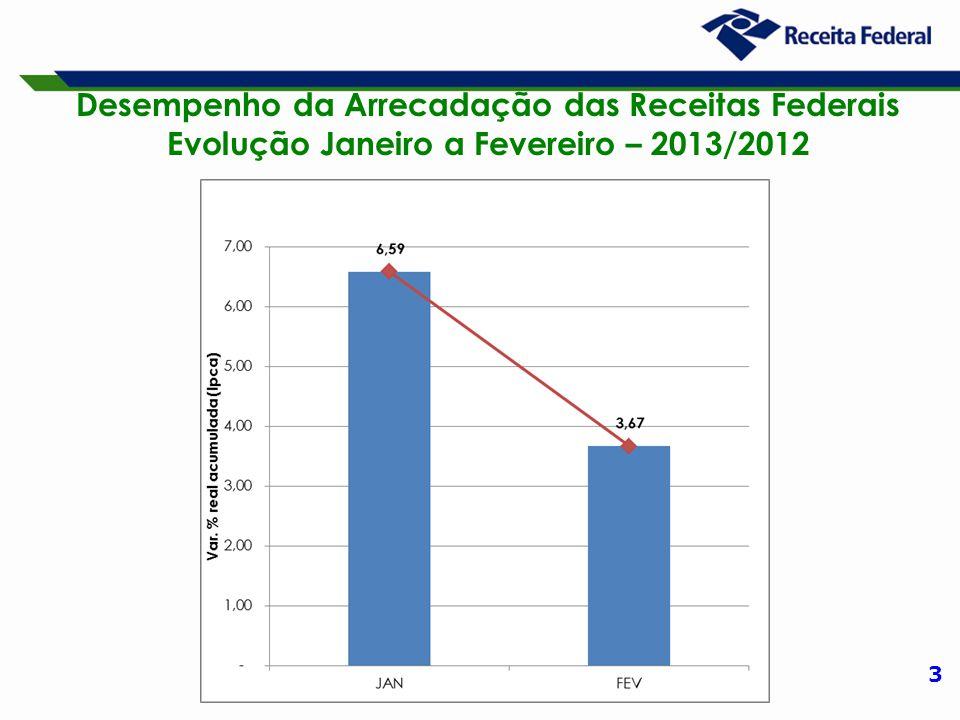 14 Desempenho da Arrecadação das Receitas Administradas pela RFB Período: Fevereiro – 2013/2012 (A preços de fevereiro/13 – Ipca)