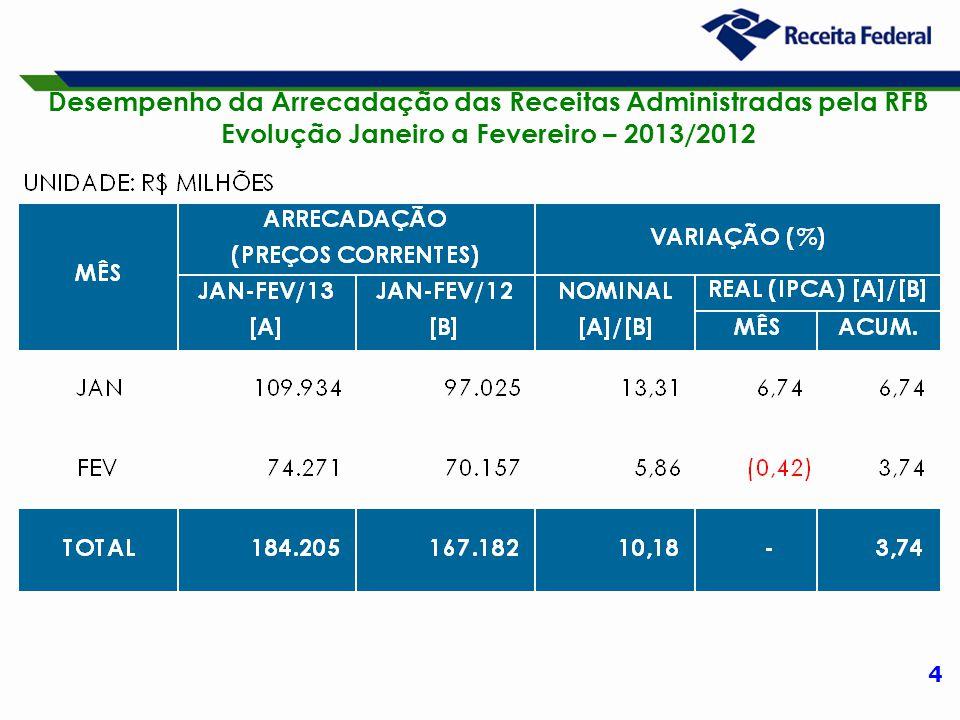 4 Desempenho da Arrecadação das Receitas Administradas pela RFB Evolução Janeiro a Fevereiro – 2013/2012