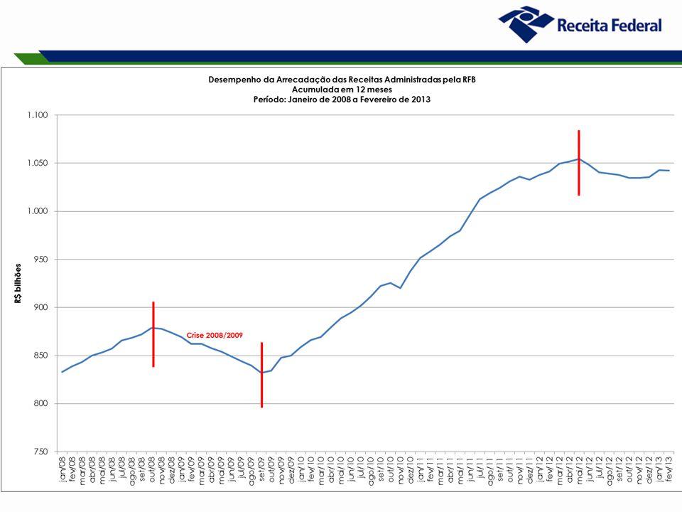 17 Arrecadação da Lei nº 11.941/09 Período: 2009 a 2012 e Janeiro a Fevereiro de 2013 (A preços Correntes)