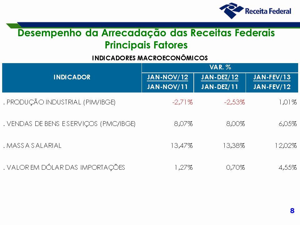 9 Desempenho da Arrecadação das Receitas Administradas pela RFB Período: Janeiro a Fevereiro – 2013/2012 (A preços de fevereiro/13 – Ipca)