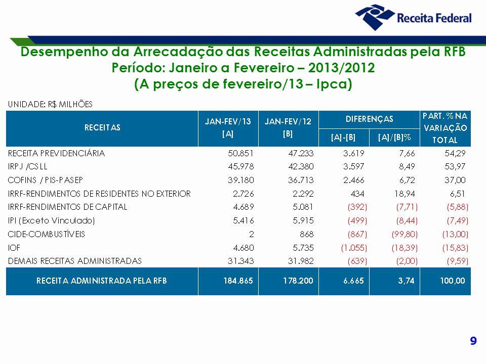 10 Desempenho da Arrecadação das Receitas Administradas pela RFB Período: Janeiro a Fevereiro – 2013/2012 (A preços de fevereiro/13 – Ipca)