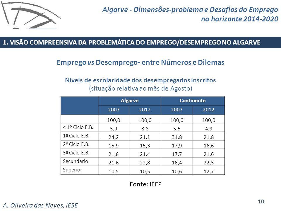 A. Oliveira das Neves, IESE Fonte: IEFP Emprego vs Desemprego - entre Números e Dilemas Níveis de escolaridade dos desempregados inscritos (situação r