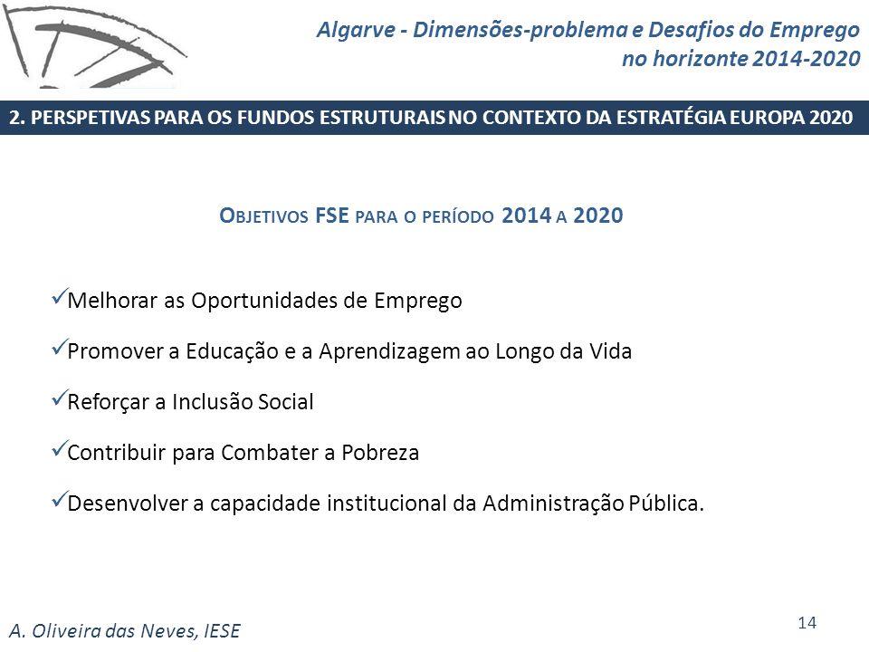 A. Oliveira das Neves, IESE Melhorar as Oportunidades de Emprego Promover a Educação e a Aprendizagem ao Longo da Vida Reforçar a Inclusão Social Cont