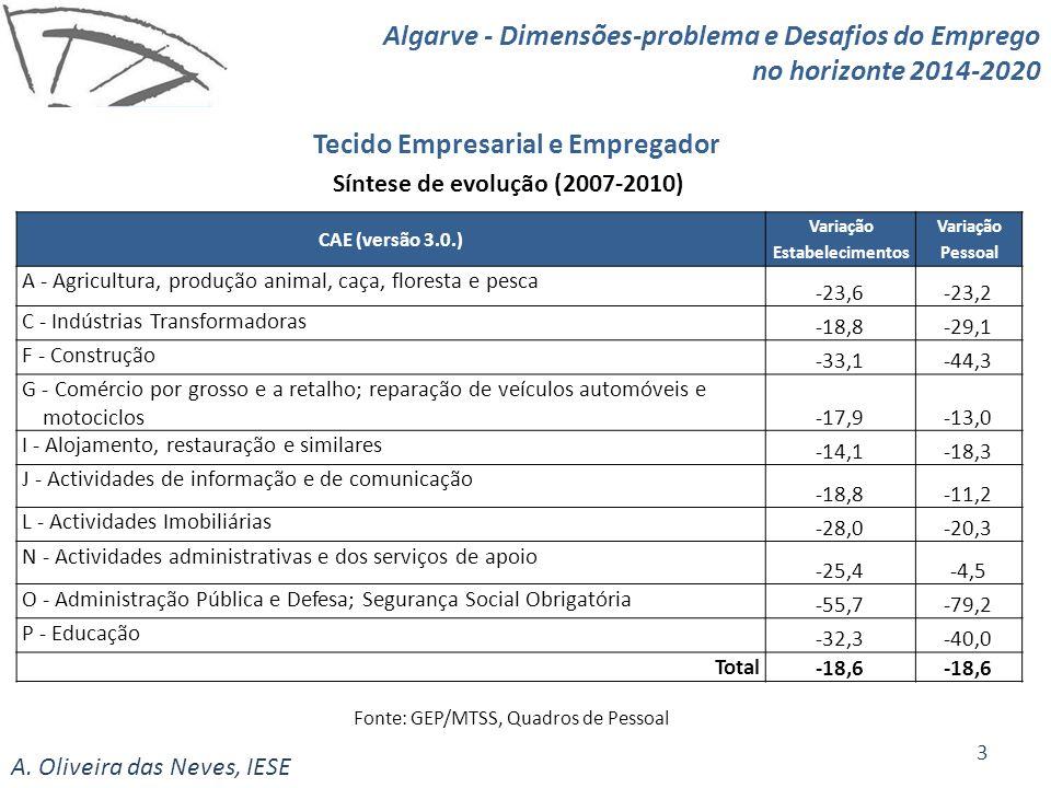 A.Oliveira das Neves, IESE Tecido Empresarial e Empregador 1.