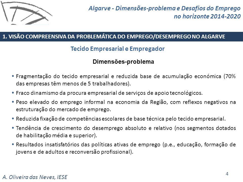 A. Oliveira das Neves, IESE Tecido Empresarial e Empregador 1. VISÃO COMPREENSIVA DA PROBLEMÁTICA DO EMPREGO/DESEMPREGO NO ALGARVE 4 Algarve - Dimensõ