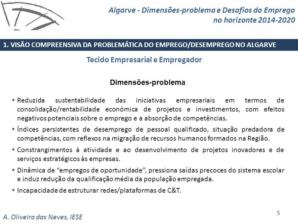 A. Oliveira das Neves, IESE Tecido Empresarial e Empregador 1. VISÃO COMPREENSIVA DA PROBLEMÁTICA DO EMPREGO/DESEMPREGO NO ALGARVE 5 Algarve - Dimensõ